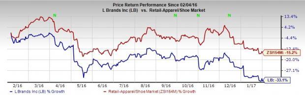 L Brands Reports Flat Comps in Q4, Sales Miss Estimates