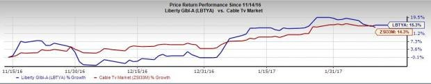 Will Liberty Global (LBTYA) Disappoint this Earnings Season?