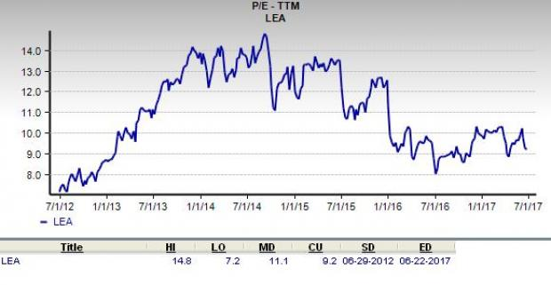 Is Lear Corporation a Great Stock for Value Investors?