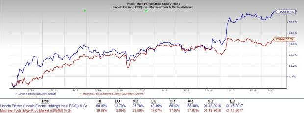 Lincoln Electric (LECO) Hits 52-Week High on Growth Drivers