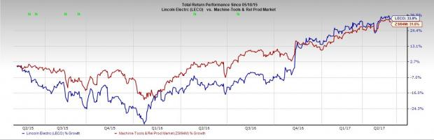 Here's Why Lincoln Electric Should Be in Your Portfolio Now