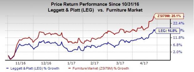 Leggett (LEG) Q1 Earnings Beat Estimates, Reiterates View