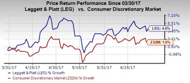 Leggett (LEG) Regains Strength: What's Driving the Stock?