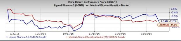 Ligand (LGND) Signs Licensing Deals with Ono and Novartis