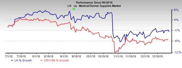 LabCorp: Covance Drug Prospects Bright, Competition Rife