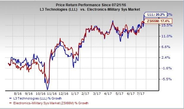 Should You Add L3 Technologies (LLL)) to Your Portfolio?