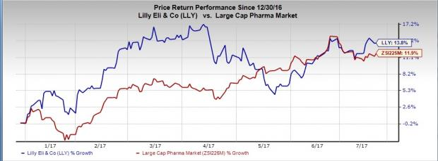 Is a Beat in the Cards for Eli Lilly (LLY) in Q2 Earnings?