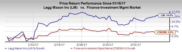 Legg Mason's (LM) AUM Up 0.8% in March on Solid Inflows