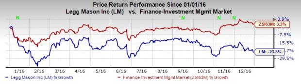 Legg Mason (LM) January AUM Increases, Outflows Recorded