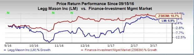 Legg Mason (LM) February AUM Rises 1.3%; Inflows Recorded