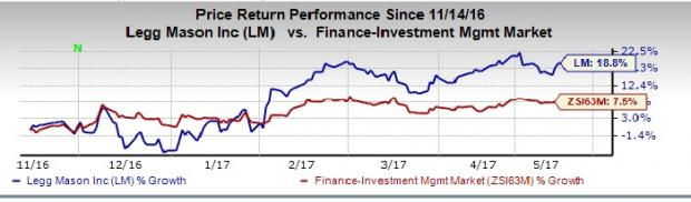 Legg Mason's (LM) AUM Climbs in April, Outflows Recorded