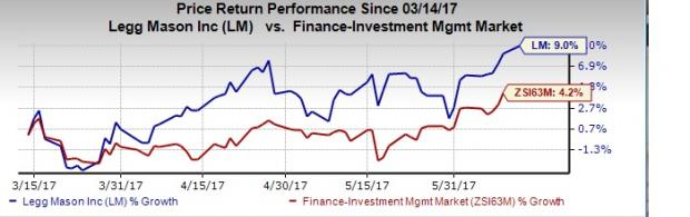 Legg Mason's (LM) AUM Descends in May, Outflows Recorded