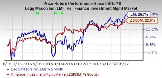 Legg Mason (LM) Struggles with Higher Costs & Outflows