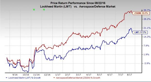 Stock Floating Above Moving Averages: Lockheed Martin Corporation (NYSE:LMT)