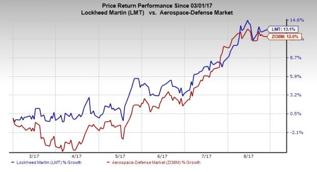 Lockheed Martin Corporation (LMT) Receives Average Recommendation of