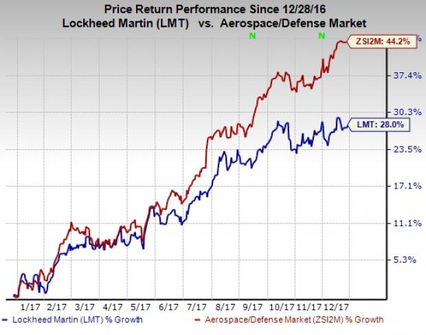 EPS for Lockheed Martin Corporation (LMT) Expected At $4.06