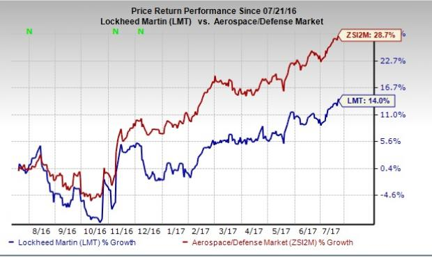Zacks Investment Research Upgrades Lockheed Martin Corporation (LMT) to Hold