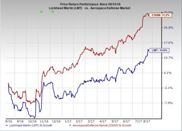 The Lockheed Martin Corporation's (LMT)