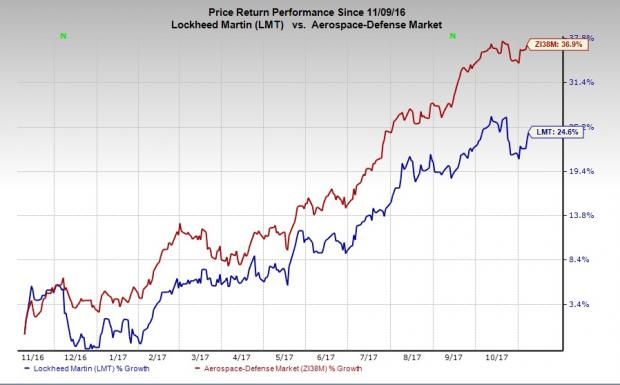 The Lockheed Martin Corp. (LMT)