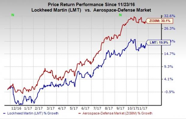 Vetr Inc. Downgrades Lockheed Martin Corporation (LMT) to Buy