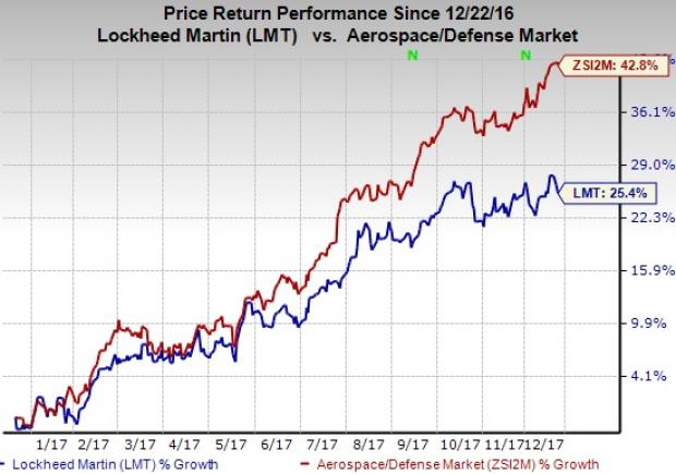 Lockheed Martin Corporation (LMT) EPS Estimated At $4.06