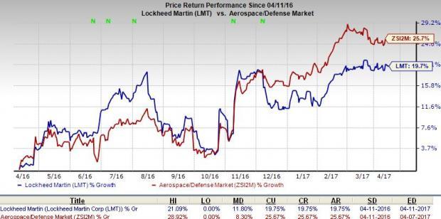 Lockheed Martin (LMT) Unit Wins $373M F-35 Lightning II Deal