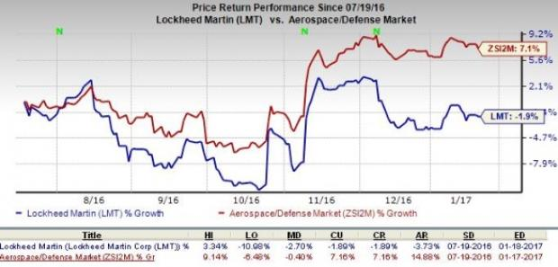 Can Lockheed Martin (LMT) Pull a Surprise in Q4 Earnings?