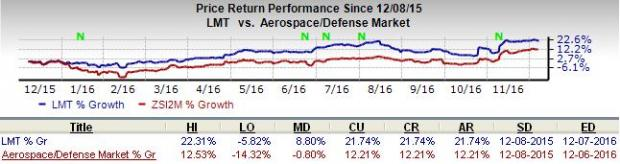 Will Trump's Victory Spell Doom for Lockheed Martin's F-35?