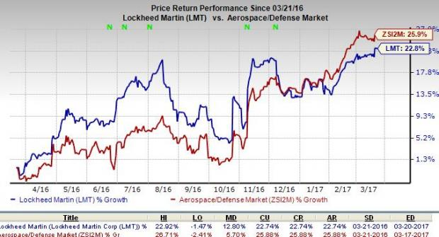 Lockheed Martin (LMT) Unit Wins $98M SEWIP Block 2 Contract