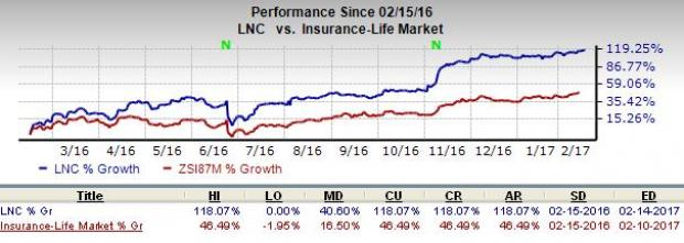 Lincoln National Adds Fee-based Annuities to its Portfolio