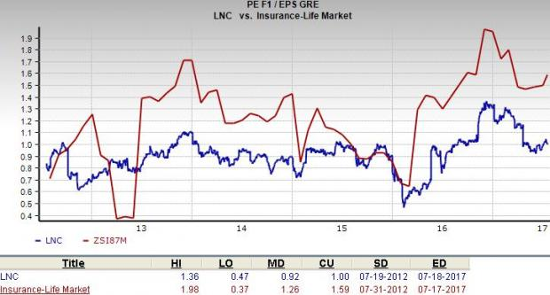 Lincoln National Corporation (LNC) Getting Somewhat Positive News Coverage, Report Finds