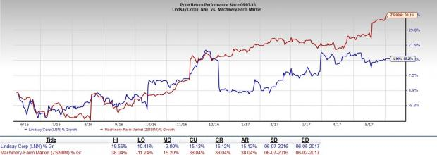 Lindsay (LNN) to Gain Amid Headwinds in Road Safety Products