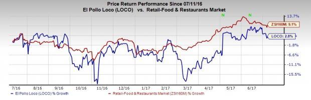 El pollo loco stock options