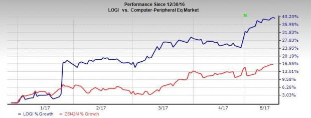 Here's Why You Should Add Logitech (LOGI) to Your Portfolio
