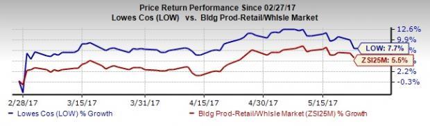 Lowe's (LOW) Stock Down on Q1 Earnings & Revenues Miss