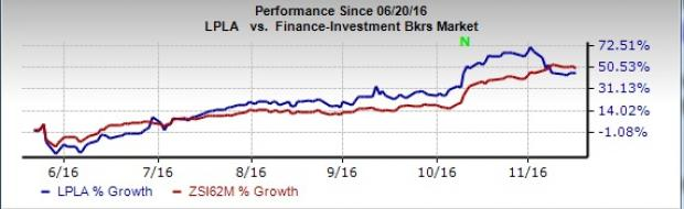 LPL Financial (LPLA) Reports Improved Results for November