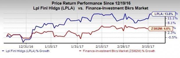 LPL Financial (LPLA) Reports Improved February Metrics