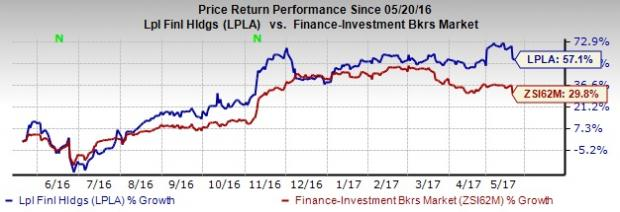 LPL Financial (LPLA) Reports Mixed Metrics Data for April
