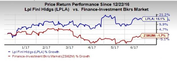 LPL Financial (LPLA) Records Improved Results in May 2017