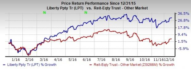 Liberty Property Gives 2017 FFO View, Dividend Cut Likely