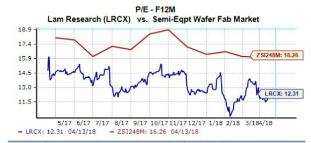 Should You Buy Lam Research (LRCX) Stock Ahead of Earnings?