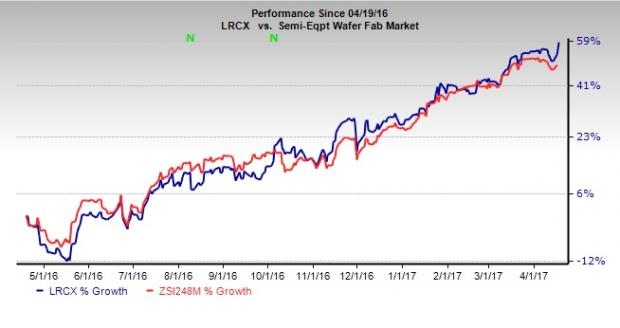 The Lam Research Corporation (LRCX) Shares Sold by Fmr LLC
