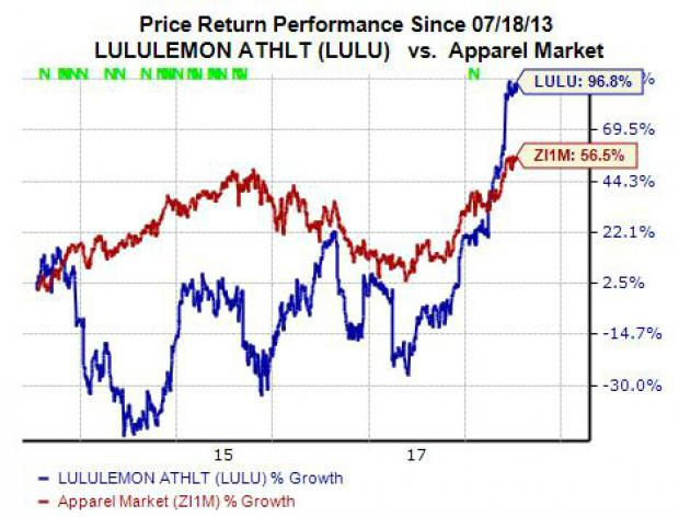 Why Lululemon Lulu Stock Is A Strong Buy Nasdaq