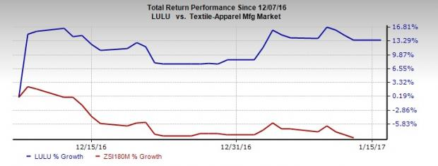 Why Lululemon (LULU) is Rising Even a Month After Earnings