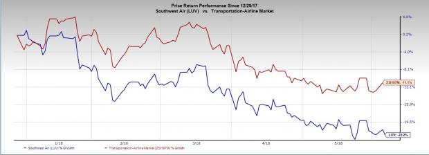 Southwest Airlines Luv Stock Declines 22 Ytd Heres Why Nasdaq