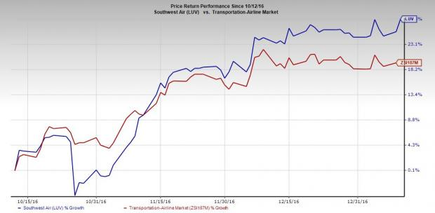Southwest Airlines (LUV) December Traffic Grows; Stock Up
