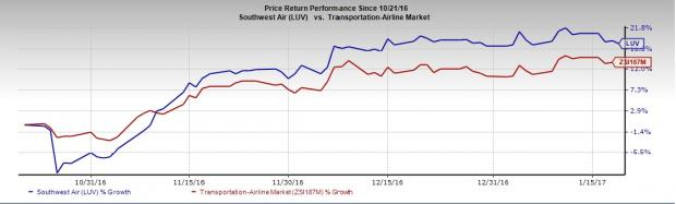 Southwest Airlines (LUV) Q4 Earnings: A Beat in the Cards?