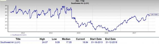 southwest airlines financial ratios