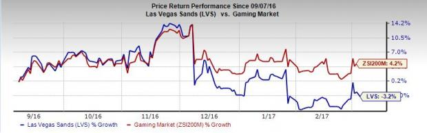 Las Vegas Sands (LVS) Macao Prospects Bright, Risks Remain