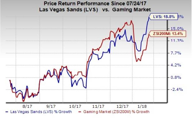Las Vegas Sands (LVS) Stock Rating Upgraded by Zacks Investment Research